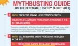 INFOGRAPHIC: 5 big myths about Australia's renewable energy target busted in a few minutes.